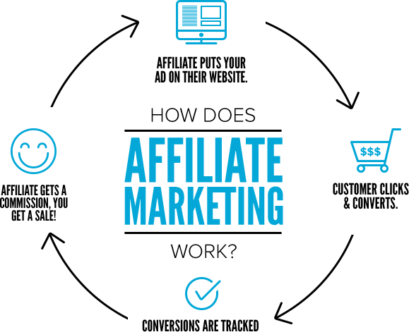 Difference between affiliate marketing and network marketing how affiliate marketing works ccuart Choice Image